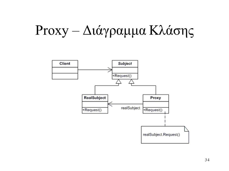 34 Proxy – Διάγραμμα Κλάσης
