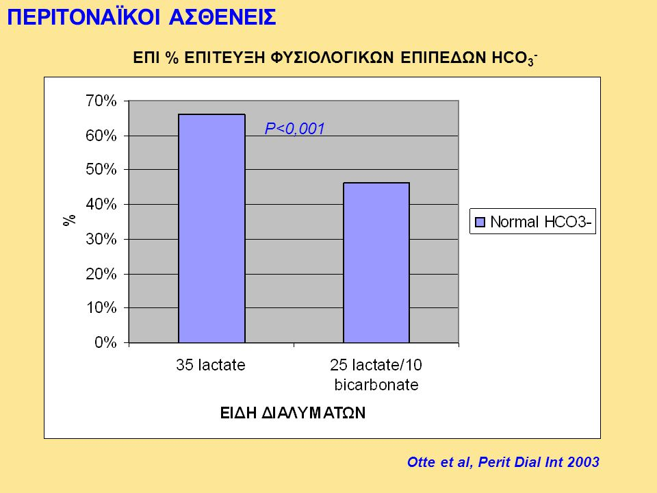 ΕΠΙ % ΕΠΙΤΕΥΞΗ ΦΥΣΙΟΛΟΓΙΚΩΝ ΕΠΙΠΕΔΩΝ HCO 3 - P<0,001 Otte et al, Perit Dial Int 2003 ΠΕΡΙΤΟΝΑΪΚΟΙ ΑΣΘΕΝΕΙΣ