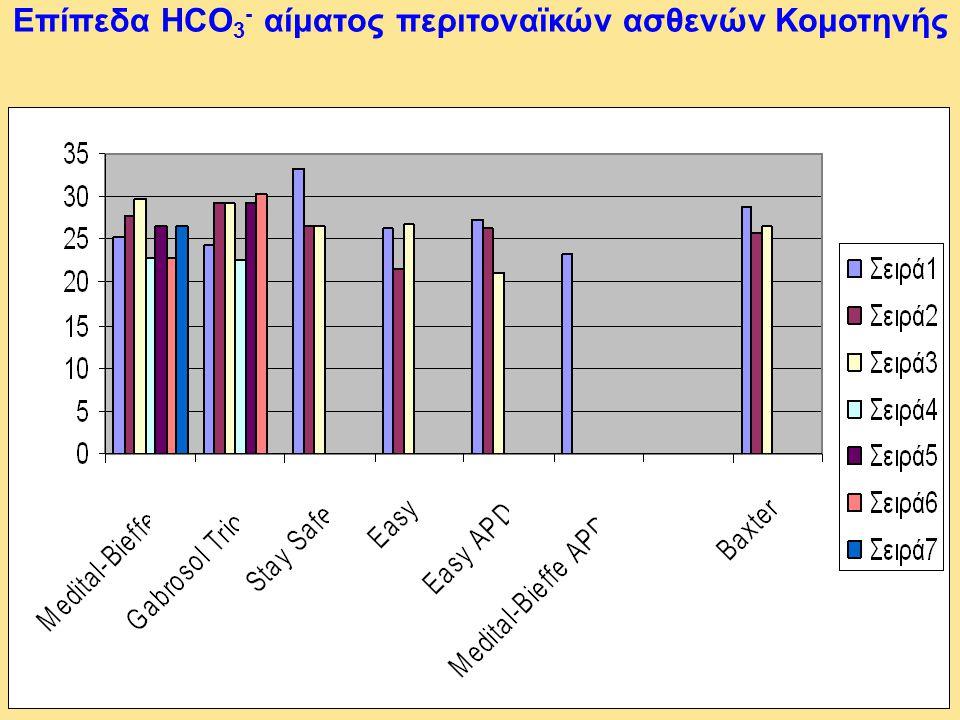Επίπεδα HCO 3 - αίματος περιτοναϊκών ασθενών Κομοτηνής