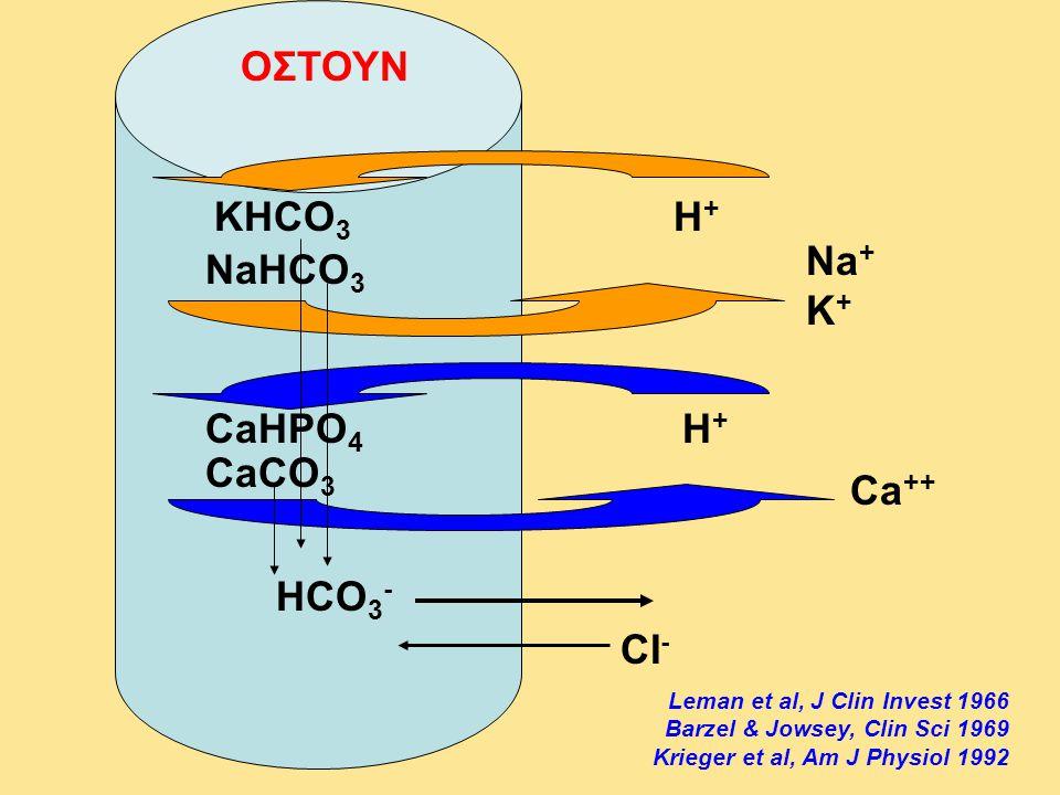 H+H+ NaHCO 3 KHCO 3 CaCO 3 CaHPO 4 H+H+ ΟΣΤΟΥΝ CI - HCO 3 - Leman et al, J Clin Invest 1966 Barzel & Jowsey, Clin Sci 1969 Krieger et al, Am J Physiol
