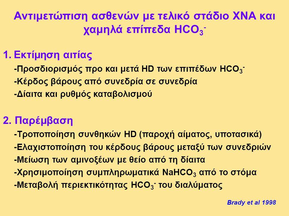 Αντιμετώπιση ασθενών με τελικό στάδιο ΧΝΑ και χαμηλά επίπεδα HCO 3 - 1.Εκτίμηση αιτίας -Προσδιορισμός προ και μετά HD των επιπέδων HCO 3 - -Κέρδος βάρ