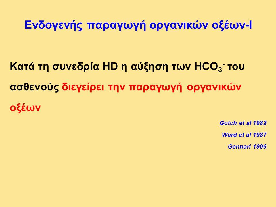 Ενδογενής παραγωγή οργανικών οξέων-I Κατά τη συνεδρία HD η αύξηση των HCO 3 - του ασθενούς διεγείρει την παραγωγή οργανικών οξέων Gotch et al 1982 War