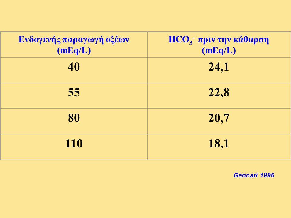 Ενδογενής παραγωγή οξέων (mEq/L) HCO 3 - πριν την κάθαρση (mEq/L) 4024,1 5522,8 8020,7 11018,1 Gennari 1996