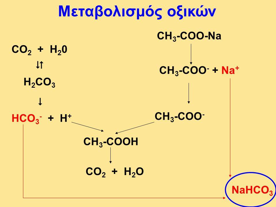 Μεταβολισμός οξικών CH 3 -COO-Na CH 3 -COO - + Na + CO 2 + H 2 0  H 2 CO 3 HCO 3 - + H +  CH 3 -COO - CH 3 -COOH CO 2 + H 2 O NaHCO 3