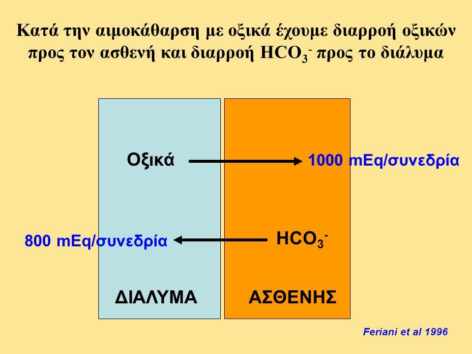 Οξικά HCO 3 - ΑΣΘΕΝΗΣΔΙΑΛΥΜΑ Κατά την αιμοκάθαρση με οξικά έχουμε διαρροή οξικών προς τον ασθενή και διαρροή HCO 3 - προς το διάλυμα Feriani et al 199