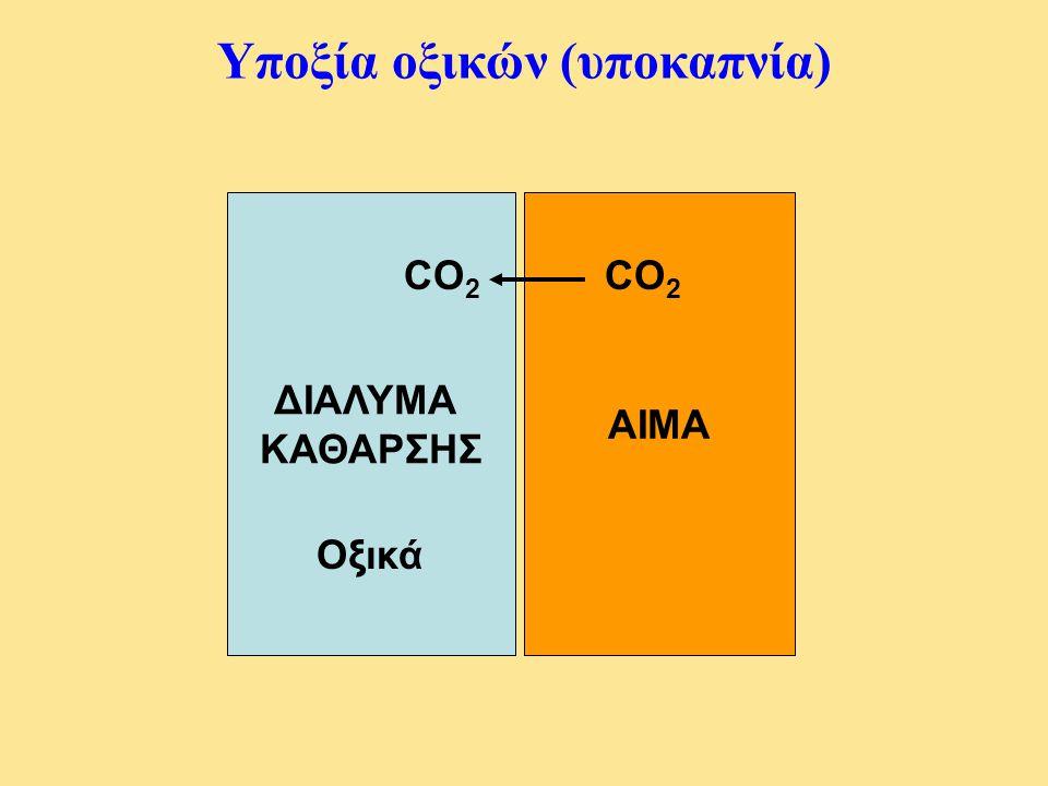 Υποξία οξικών (υποκαπνία) ΑΙΜΑ ΔΙΑΛΥΜΑ ΚΑΘΑΡΣΗΣ Οξικά CO 2