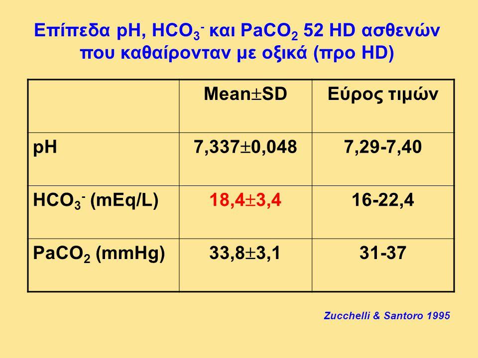 Επίπεδα pH, HCO 3 - και PaCO 2 52 HD ασθενών που καθαίρονταν με οξικά (προ HD) Mean  SD Εύρος τιμών pH 7,337  0,048 7,29-7,40 HCO 3 - (mEq/L) 18,4 