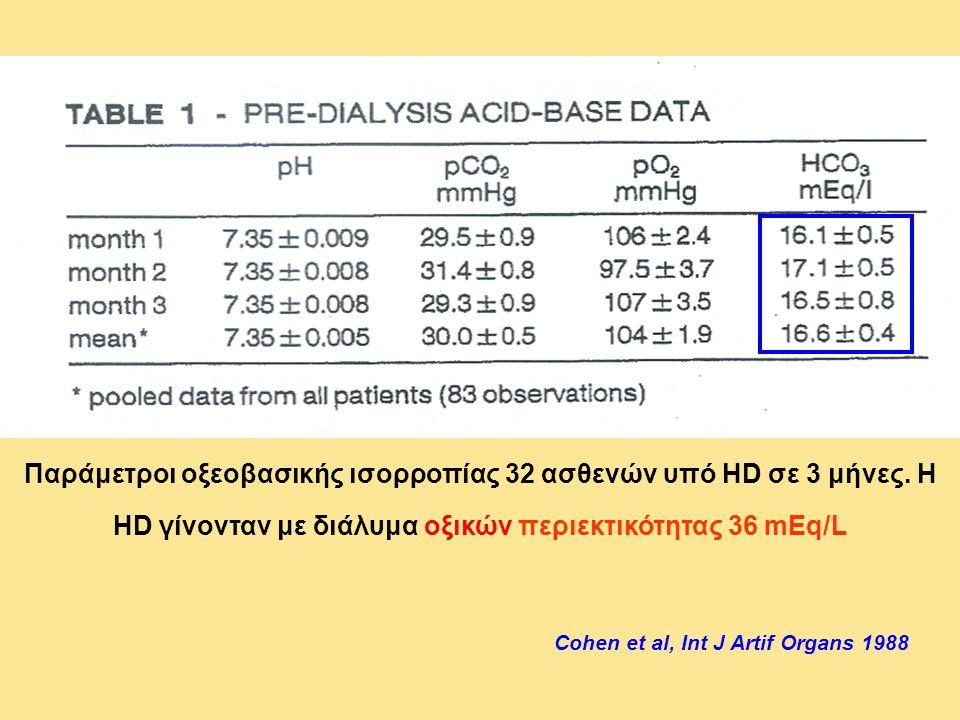 Παράμετροι οξεοβασικής ισορροπίας 32 ασθενών υπό HD σε 3 μήνες. Η HD γίνονταν με διάλυμα οξικών περιεκτικότητας 36 mEq/L Cohen et al, Int J Artif Orga