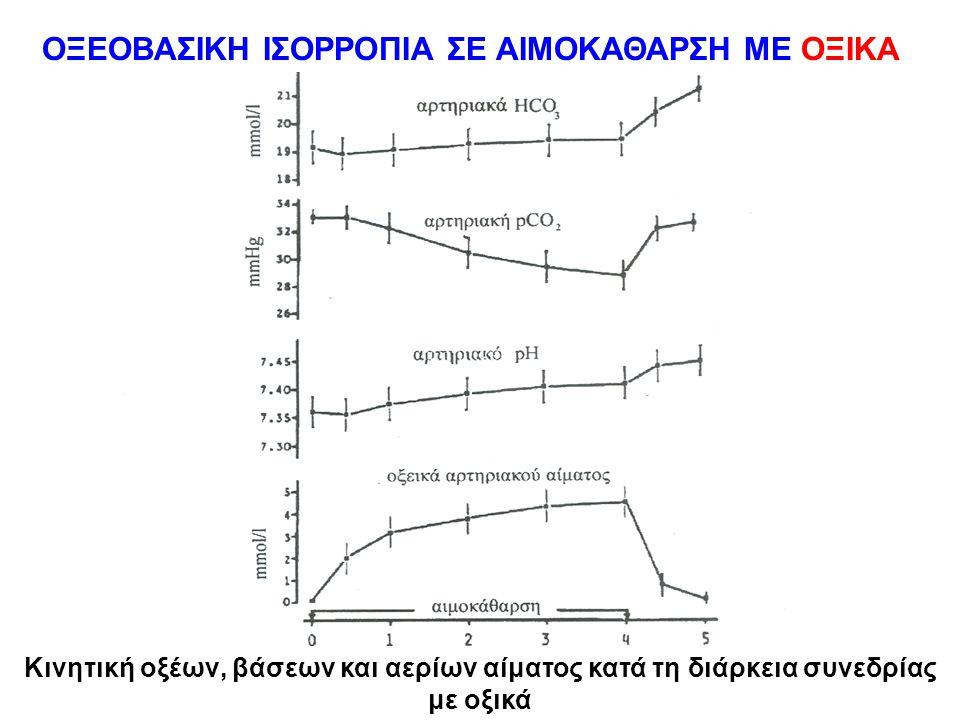 ΟΞΕΟΒΑΣΙΚΗ ΙΣΟΡΡΟΠΙΑ ΣΕ ΑΙΜΟΚΑΘΑΡΣΗ ΜΕ ΟΞΙΚΑ Κινητική οξέων, βάσεων και αερίων αίματος κατά τη διάρκεια συνεδρίας με οξικά