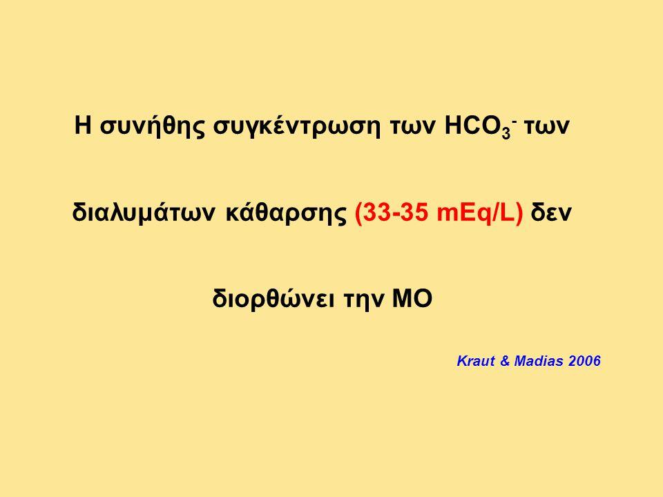 Η συνήθης συγκέντρωση των HCO 3 - των διαλυμάτων κάθαρσης (33-35 mEq/L) δεν διορθώνει την ΜΟ Kraut & Madias 2006