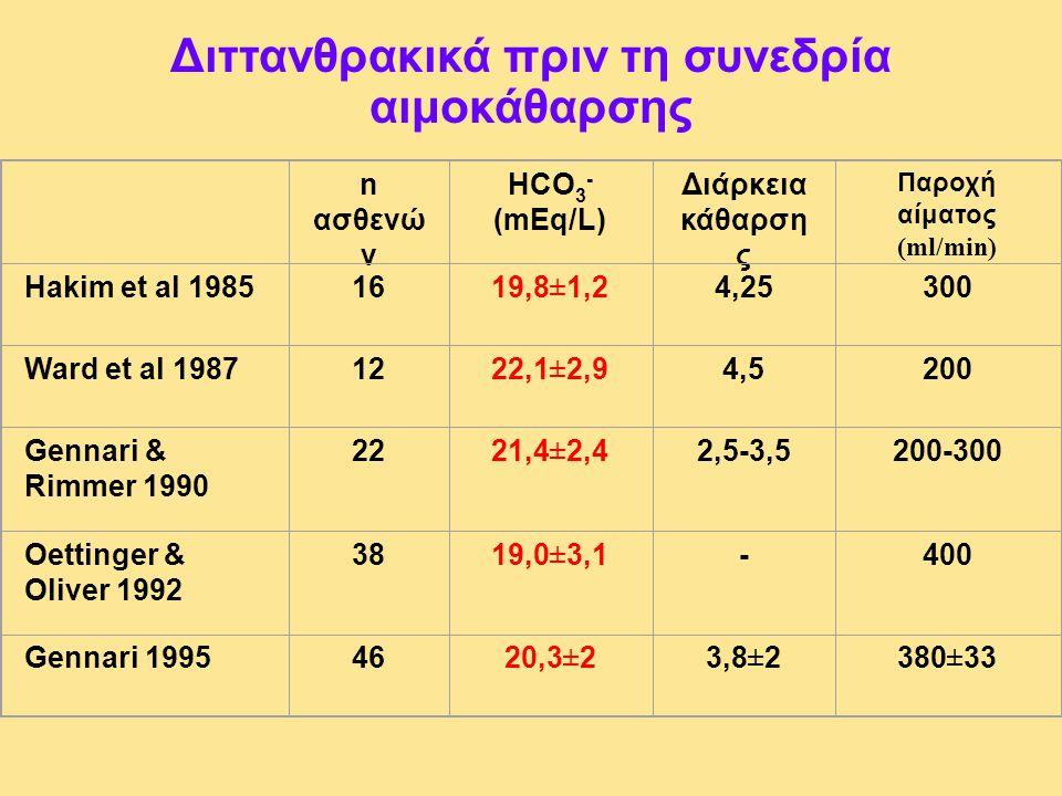 n ασθενώ ν HCO 3 - (mEq/L) Διάρκεια κάθαρση ς Παροχή αίματος (ml/min) Hakim et al 19851619,8±1,24,25300 Ward et al 19871222,1±2,94,5200 Gennari & Rimm