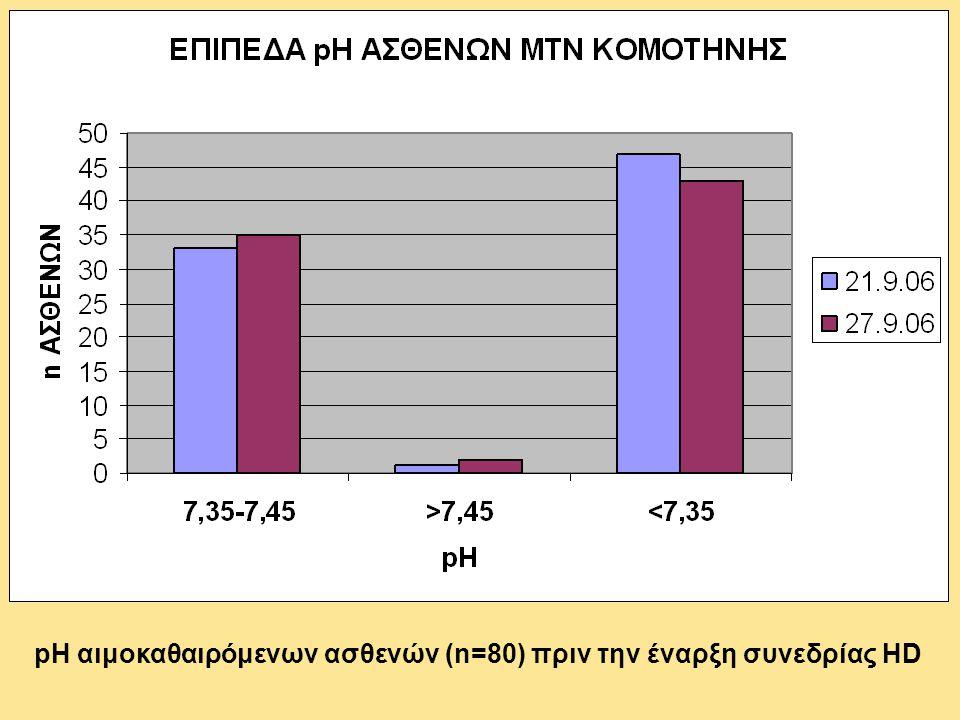 pH αιμοκαθαιρόμενων ασθενών (n=80) πριν την έναρξη συνεδρίας HD