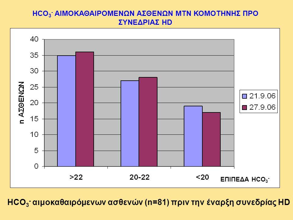 HCO 3 - αιμοκαθαιρόμενων ασθενών (n=81) πριν την έναρξη συνεδρίας HD HCO 3 - ΑΙΜΟΚΑΘΑΙΡΟΜΕΝΩΝ ΑΣΘΕΝΩΝ ΜΤΝ ΚΟΜΟΤΗΝΗΣ ΠΡΟ ΣΥΝΕΔΡΙΑΣ HD ΕΠΙΠΕΔΑ HCO 3 -