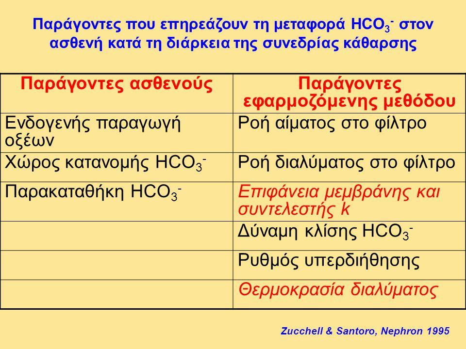 Παράγοντες που επηρεάζουν τη μεταφορά HCO 3 - στον ασθενή κατά τη διάρκεια της συνεδρίας κάθαρσης Παράγοντες ασθενούςΠαράγοντες εφαρμοζόμενης μεθόδου