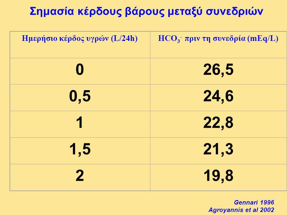 Ημερήσιο κέρδος υγρών (L/24h)HCO 3 - πριν τη συνεδρία (mEq/L) 026,5 0,524,6 122,8 1,521,3 219,8 Gennari 1996 Agroyannis et al 2002 Σημασία κέρδους βάρ