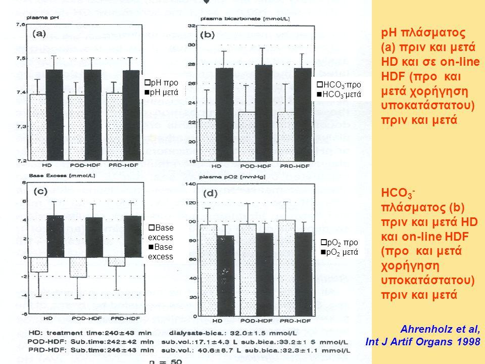 pH πλάσματος (a) πριν και μετά HD και σε on-line HDF (προ και μετά χορήγηση υποκατάστατου) πριν και μετά HCO 3 - πλάσματος (b) πριν και μετά HD και on