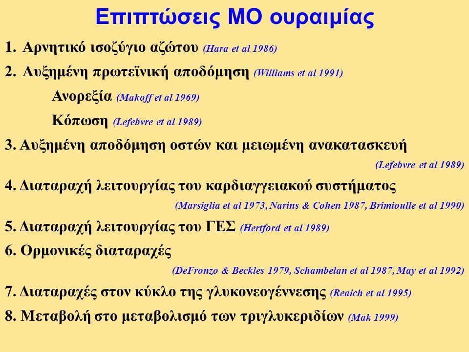 1.Αρνητικό ισοζύγιο αζώτου (Hara et al 1986) 2.Αυξημένη πρωτεϊνική αποδόμηση (Williams et al 1991) Ανορεξία (Makoff et al 1969) Κόπωση (Lefebvre et al