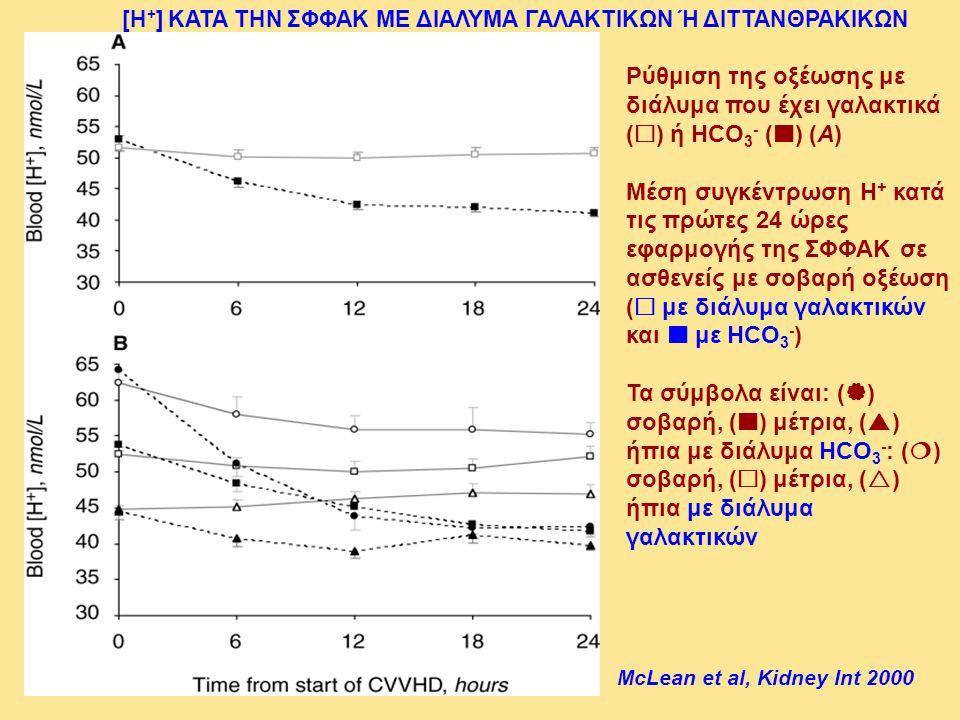 Ρύθμιση της οξέωσης με διάλυμα που έχει γαλακτικά (  ) ή HCO 3 - () (A) Μέση συγκέντρωση Η + κατά τις πρώτες 24 ώρες εφαρμογής της ΣΦΦΑΚ σε ασθενείς