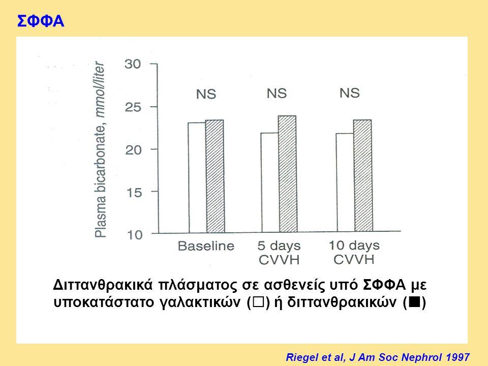 ΣΦΦΑ Διττανθρακικά πλάσματος σε ασθενείς υπό ΣΦΦΑ με υποκατάστατο γαλακτικών (  ) ή διττανθρακικών () Riegel et al, J Am Soc Nephrol 1997
