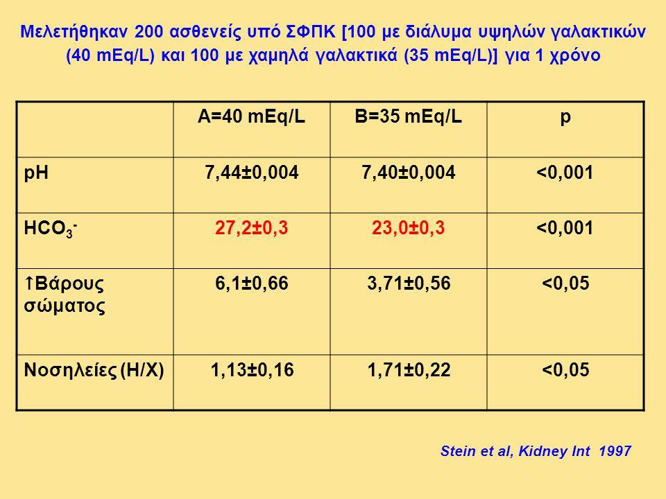 Μελετήθηκαν 200 ασθενείς υπό ΣΦΠΚ [100 με διάλυμα υψηλών γαλακτικών (40 mEq/L) και 100 με χαμηλά γαλακτικά (35 mEq/L)] για 1 χρόνο Α=40 mEq/LΒ=35 mEq/