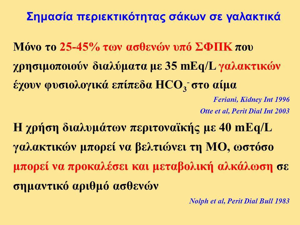 Μόνο το 25-45% των ασθενών υπό ΣΦΠΚ που χρησιμοποιούν διαλύματα με 35 mEq/L γαλακτικών έχουν φυσιολογικά επίπεδα HCO 3 - στο αίμα Feriani, Kidney Int