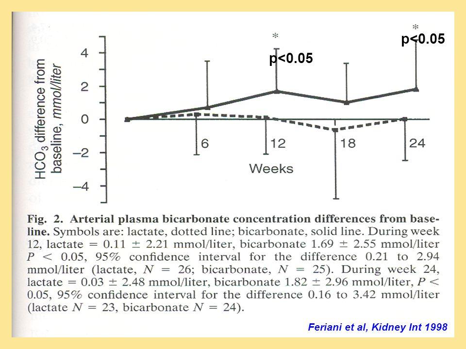 Feriani et al, Kidney Int 1998 p<0.05