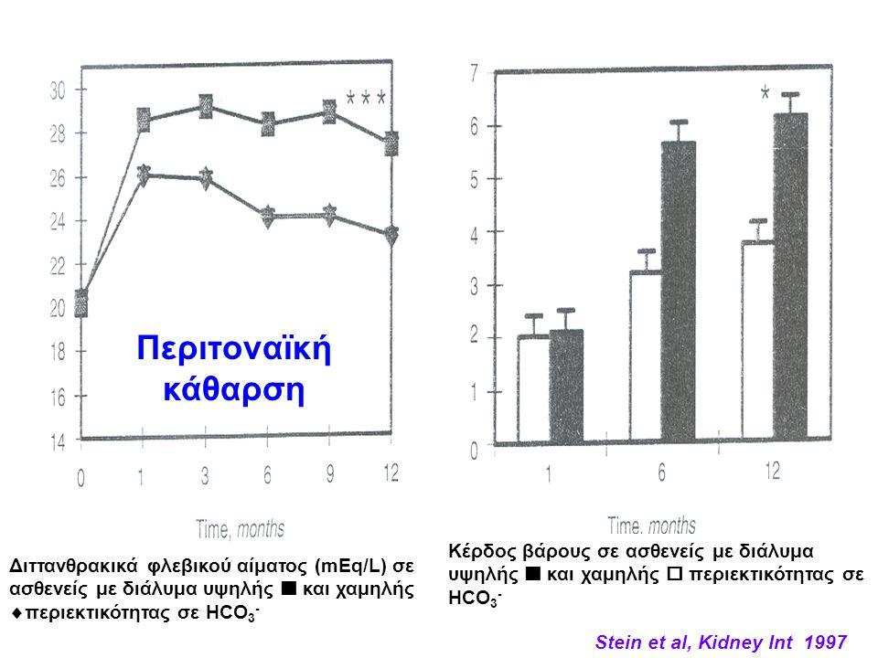 Stein et al, Kidney Int 1997 CAPD Περιτοναϊκή κάθαρση Διττανθρακικά φλεβικού αίματος (mEq/L) σε ασθενείς με διάλυμα υψηλής και χαμηλής  περιεκτικότητ