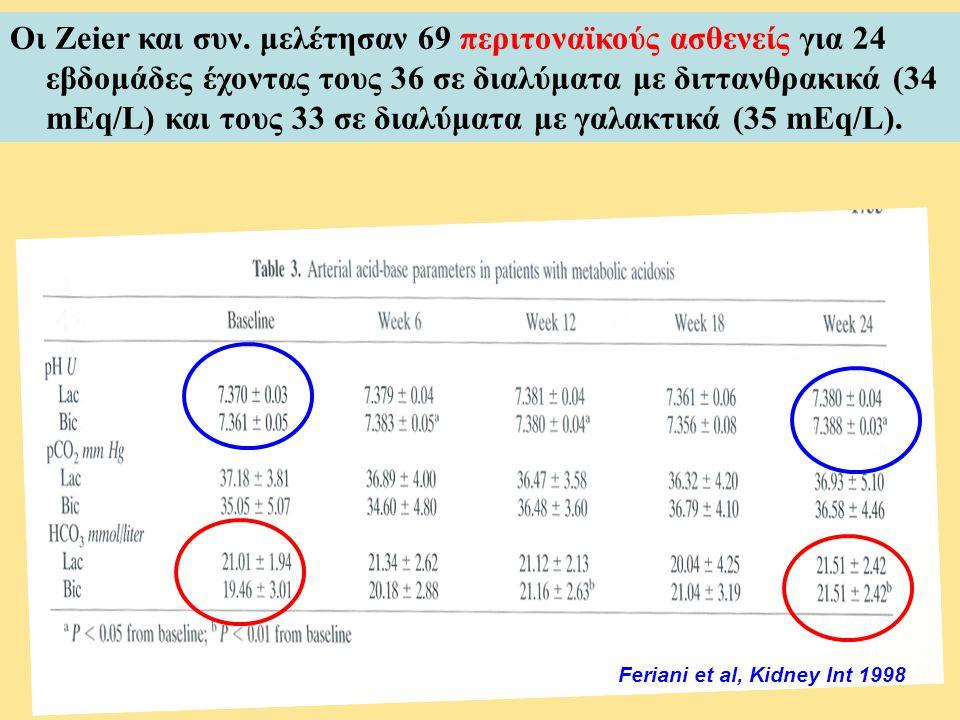 Feriani et al, Kidney Int 1998 Οι Zeier και συν. μελέτησαν 69 περιτοναϊκούς ασθενείς για 24 εβδομάδες έχοντας τους 36 σε διαλύματα με διττανθρακικά (3