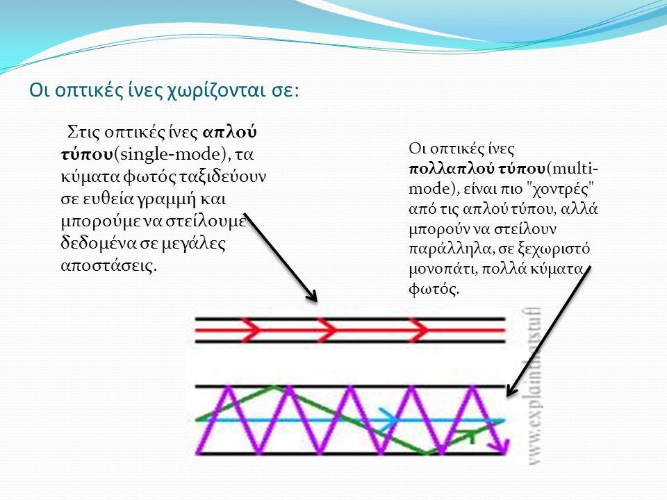 Οι οπτικές ίνες χωρίζονται σε: Στις οπτικές ίνες απλού τύπου(single-mode), τα κύματα φωτός ταξιδεύουν σε ευθεία γραμμή και μπορούμε να στείλουμε δεδομ