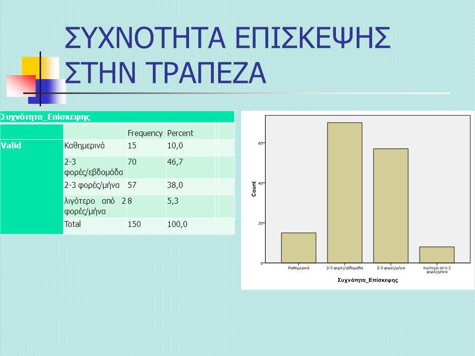 ΣΥΧΝΟΤΗΤΑ ΕΠΙΣΚΕΨΗΣ ΣΤΗΝ ΤΡΑΠΕΖΑ Συχνότητα_Επίσκεψης FrequencyPercent ValidΚαθημερινά1510,0 2-3 φορές/εβδομάδα 7046,7 2-3 φορές/μήνα5738,0 λιγότερο από 2 φορές/μήνα 85,3 Total150100,0