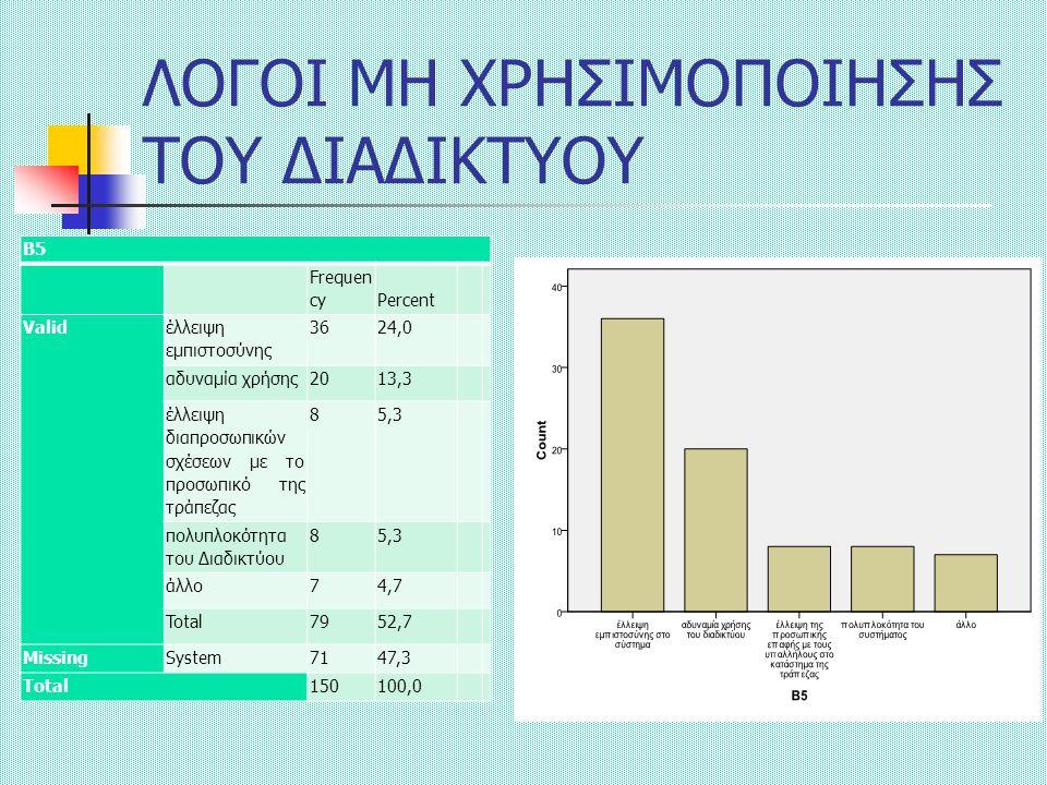 ΛΟΓΟΙ ΜΗ ΧΡΗΣΙΜΟΠΟΙΗΣΗΣ ΤΟΥ ΔΙΑΔΙΚΤΥΟΥ Β5 Frequen cyPercent Valid έλλειψη εμπιστοσύνης 3624,0 αδυναμία χρήσης2013,3 έλλειψη διαπροσωπικών σχέσεων με το προσωπικό της τράπεζας 85,3 πολυπλοκότητα του Διαδικτύου 85,3 άλλο74,7 Total7952,7 MissingSystem7147,3 Total150100,0