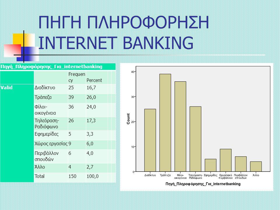 ΠΗΓΗ ΠΛΗΡΟΦΟΡΗΣΗ INTERNET BANKING Πηγή_Πληροφόρησης_Για_internetbanking Frequen cyPercent ValidΔιαδίκτυο2516,7 Τράπεζα3926,0 Φίλοι- οικογένεια 3624,0 Τηλεόραση- Ραδιόφωνο 2617,3 Εφημερίδες53,3 Χώρος εργασίας96,0 Περιβάλλον σπουδών 64,0 Άλλο42,7 Total150100,0