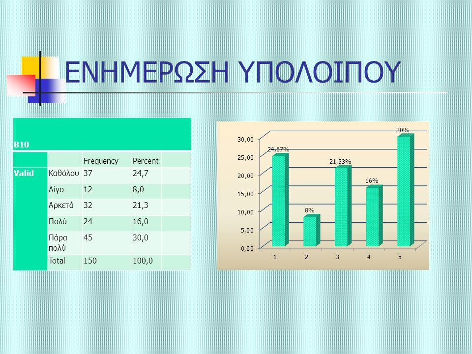ΕΝΗΜΕΡΩΣΗ ΥΠΟΛΟΙΠΟΥ Β10 FrequencyPercent ValidΚαθόλου3724,7 Λίγο128,0 Αρκετά3221,3 Πολύ2416,0 Πάρα πολύ 4530,0 Total150100,0