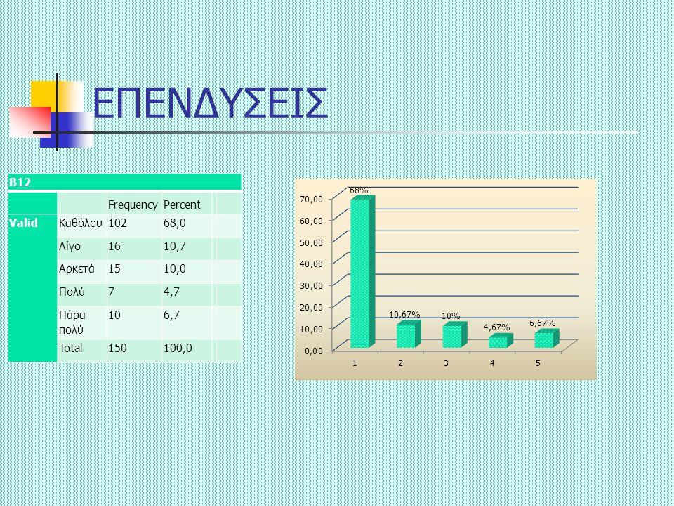 ΕΠΕΝΔΥΣΕΙΣ Β12 FrequencyPercent ValidΚαθόλου10268,0 Λίγο1610,7 Αρκετά1510,0 Πολύ74,7 Πάρα πολύ 106,7 Total150100,0