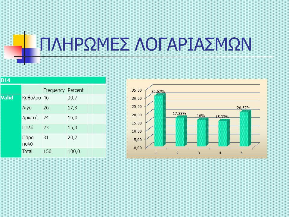 ΠΛΗΡΩΜΕΣ ΛΟΓΑΡΙΑΣΜΩΝ Β14 FrequencyPercent ValidΚαθόλου4630,7 Λίγο2617,3 Αρκετά2416,0 Πολύ2315,3 Πάρα πολύ 3120,7 Total150100,0