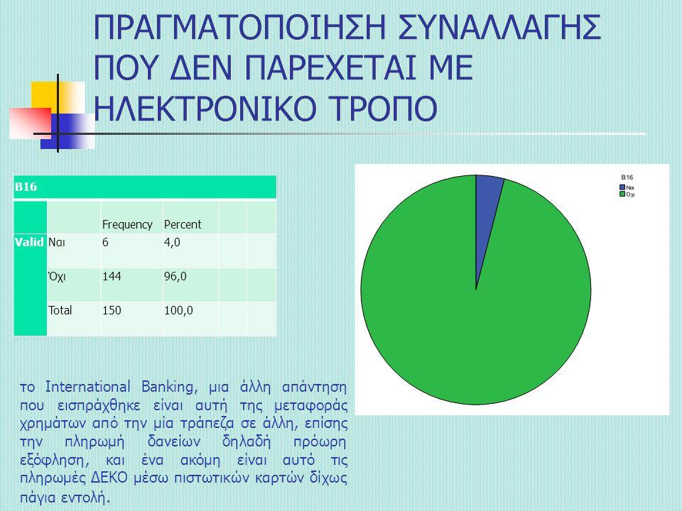 ΠΡΑΓΜΑΤΟΠΟΙΗΣΗ ΣΥΝΑΛΛΑΓΗΣ ΠΟΥ ΔΕΝ ΠΑΡΕΧΕΤΑΙ ΜΕ ΗΛΕΚΤΡΟΝΙΚΟ ΤΡΟΠΟ Β16 FrequencyPercent ValidΝαι64,0 Όχι14496,0 Total150100,0 το International Banking, μια άλλη απάντηση που εισπράχθηκε είναι αυτή της μεταφοράς χρημάτων από την μία τράπεζα σε άλλη, επίσης την πληρωμή δανείων δηλαδή πρόωρη εξόφληση, και ένα ακόμη είναι αυτό τις πληρωμές ΔΕΚΟ μέσω πιστωτικών καρτών δίχως πάγια εντολή.