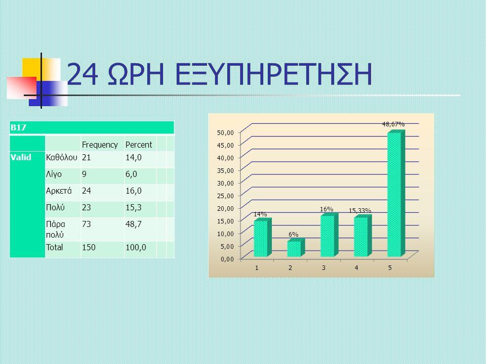 24 ΩΡΗ ΕΞΥΠΗΡΕΤΗΣΗ Β17 FrequencyPercent ValidΚαθόλου2114,0 Λίγο96,0 Αρκετά2416,0 Πολύ2315,3 Πάρα πολύ 7348,7 Total150100,0