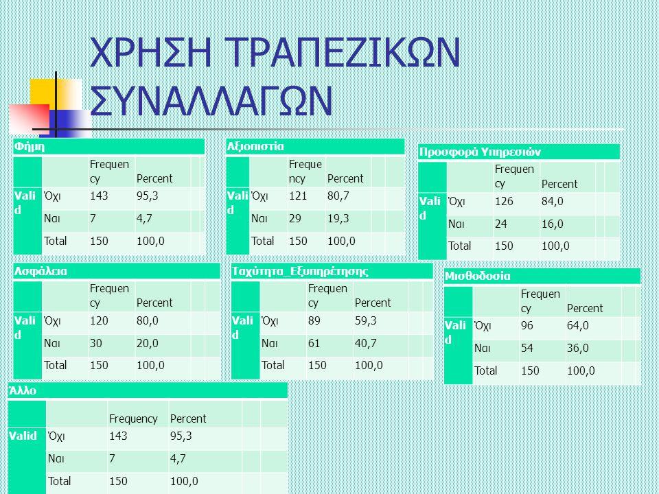 ΧΡΗΣΗ ΤΡΑΠΕΖΙΚΩΝ ΣΥΝΑΛΛΑΓΩΝ Φήμη Frequen cyPercent Vali d Όχι14395,3 Ναι74,7 Total150100,0 Αξιοπιστία Freque ncyPercent Vali d Όχι12180,7 Ναι2919,3 Total150100,0 Ασφάλεια Frequen cyPercent Vali d Όχι12080,0 Ναι3020,0 Total150100,0 Ταχύτητα_Εξυπηρέτησης Frequen cyPercent Vali d Όχι8959,3 Ναι6140,7 Total150100,0 Προσφορά Υπηρεσιών Frequen cyPercent Vali d Όχι12684,0 Ναι2416,0 Total150100,0 Μισθοδοσία Frequen cyPercent Vali d Όχι9664,0 Ναι5436,0 Total150100,0 Άλλο FrequencyPercent ValidΌχι14395,3 Ναι74,7 Total150100,0