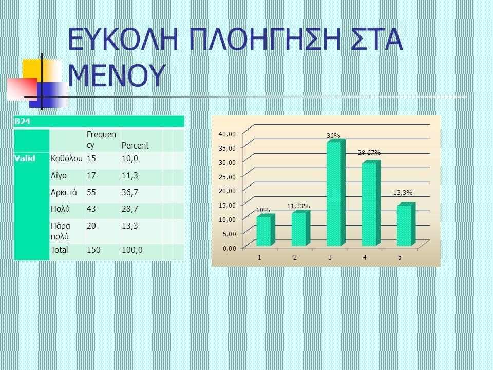 ΕΥΚΟΛΗ ΠΛΟΗΓΗΣΗ ΣΤΑ ΜΕΝΟΥ Β24 Frequen cyPercent ValidΚαθόλου1510,0 Λίγο1711,3 Αρκετά5536,7 Πολύ4328,7 Πάρα πολύ 2013,3 Total150100,0