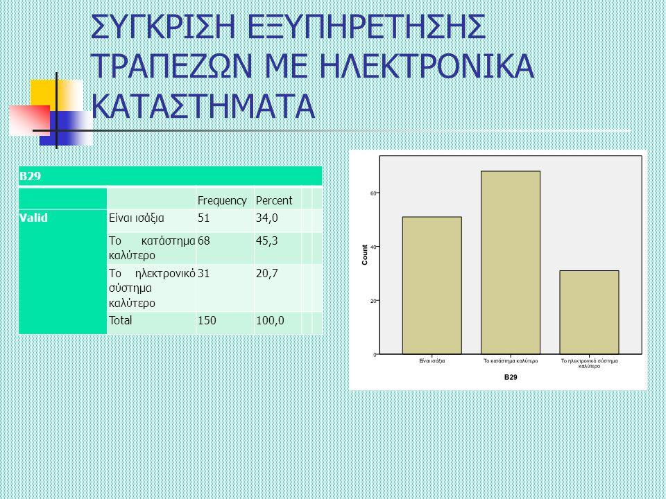 ΣΥΓΚΡΙΣΗ ΕΞΥΠΗΡΕΤΗΣΗΣ ΤΡΑΠΕΖΩΝ ΜΕ ΗΛΕΚΤΡΟΝΙΚΑ ΚΑΤΑΣΤΗΜΑΤΑ Β29 FrequencyPercent ValidΕίναι ισάξια5134,0 Το κατάστημα καλύτερο 6845,3 Το ηλεκτρονικό σύστημα καλύτερο 3120,7 Total150100,0