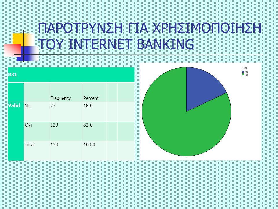 ΠΑΡΟΤΡΥΝΣΗ ΓΙΑ ΧΡΗΣΙΜΟΠΟΙΗΣΗ ΤΟΥ INTERNET BANKING Β31 FrequencyPercent ValidΝαι2718,0 Όχι12382,0 Total150100,0