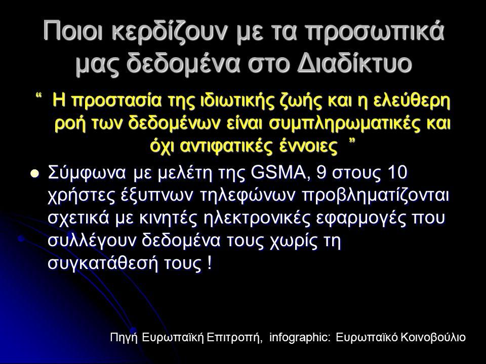 Ποιοι κερδίζουν με τα προσωπικά μας δεδομένα στο Διαδίκτυο Η προστασία της ιδιωτικής ζωής και η ελεύθερη ροή των δεδομένων είναι συμπληρωματικές και όχι αντιφατικές έννοιες Σύμφωνα με μελέτη της GSMA, 9 στους 10 χρήστες έξυπνων τηλεφώνων προβληματίζονται σχετικά με κινητές ηλεκτρονικές εφαρμογές που συλλέγουν δεδομένα τους χωρίς τη συγκατάθεσή τους .