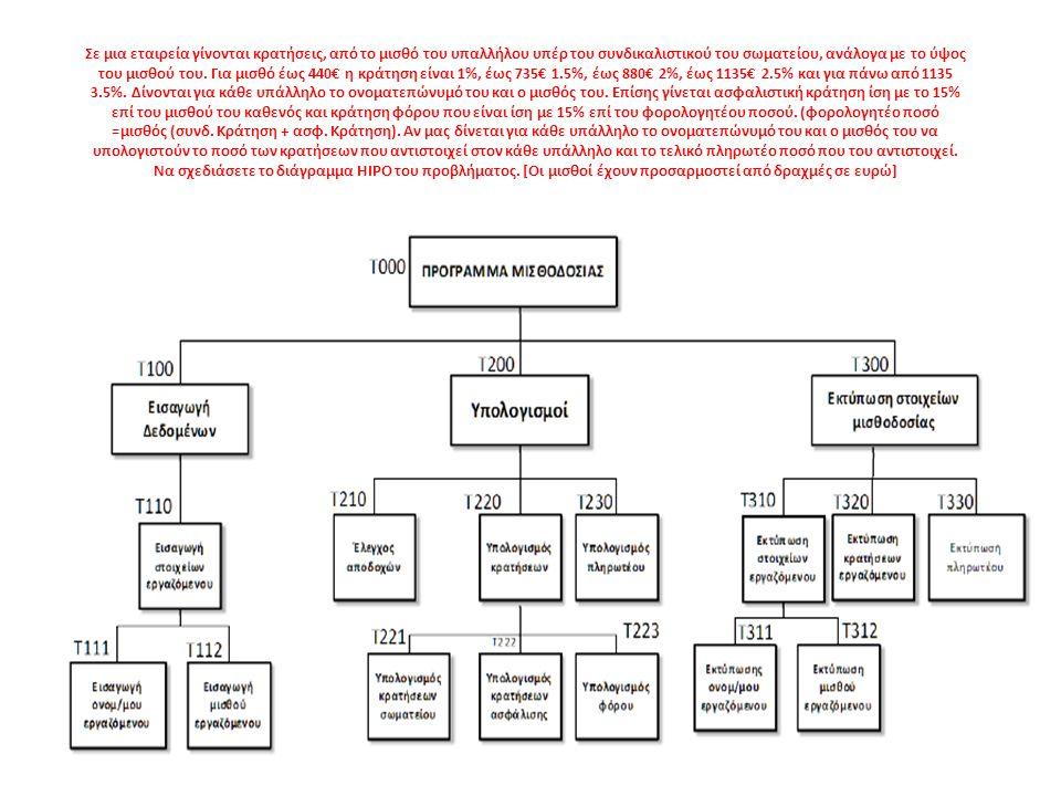 Μετά την αποτύπωση του αλγορίθμου ενός προβλήματος ακολουθεί η διαδικασία της κωδικοποίησης και της εκτέλεσης του προγράμματος.