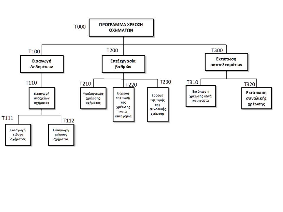 Τι καλείται δοκιμή αλγορίθμου; Δοκιμή αλγορίθμου ονομάζεται η διαδικασία ελέγχου της ορθότητας των αποτελεσμάτων του