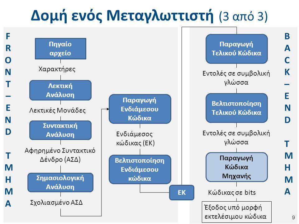 Δομή ενός Μεταγλωττιστή (3 από 3) 9 FRONT–END ΤΜΗΜΑFRONT–END ΤΜΗΜΑ Χαρακτήρες Λεκτικές Μονάδες Αφηρημένο Συντακτικό Δένδρο (ΑΣΔ) Σχολιασμένο ΑΣΔ Ενδιά