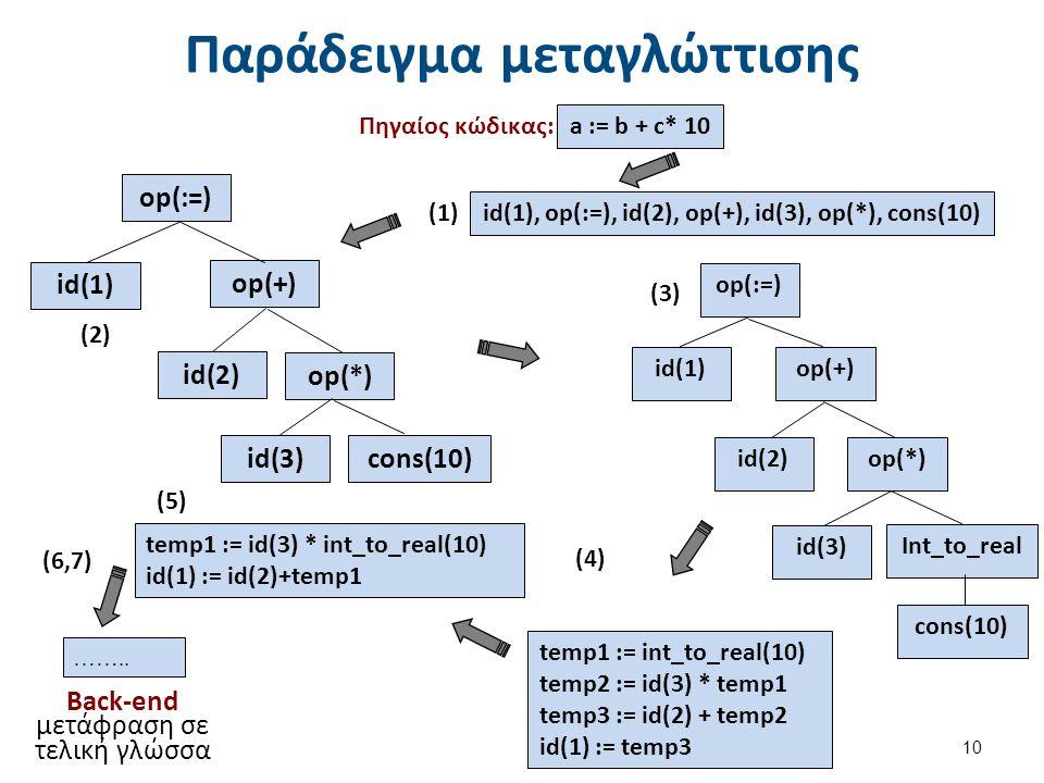 Παράδειγμα μεταγλώττισης 10 Πηγαίος κώδικας: (1) temp1 := int_to_real(10) temp2 := id(3) * temp1 temp3 := id(2) + temp2 id(1) := temp3 temp1 := id(3)