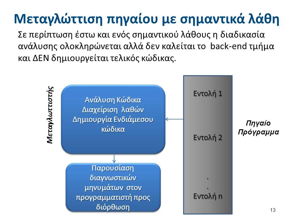 Μεταγλώττιση πηγαίου με σημαντικά λάθη Σε περίπτωση έστω και ενός σημαντικού λάθους η διαδικασία ανάλυσης ολοκληρώνεται αλλά δεν καλείται το back-end