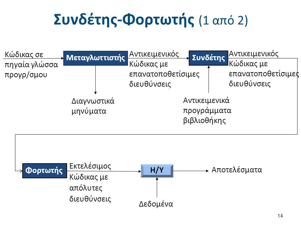 Αντικειμενικός Κώδικας με επανατοποθετίσιμες διευθύνσεις Συνδέτης-Φορτωτής (1 από 2) Μεταγλωττιστής 14 Κώδικας σε πηγαία γλώσσα προγρ/σμου Συνδέτης Αν