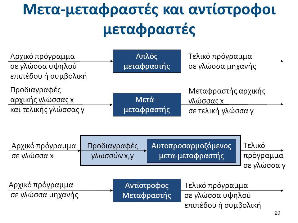 Μετα-μεταφραστές και αντίστροφοι μεταφραστές 20 Αρχικό πρόγραμμα σε γλώσσα υψηλού επιπέδου ή συμβολική Απλός μεταφραστής Τελικό πρόγραμμα σε γλώσσα μη