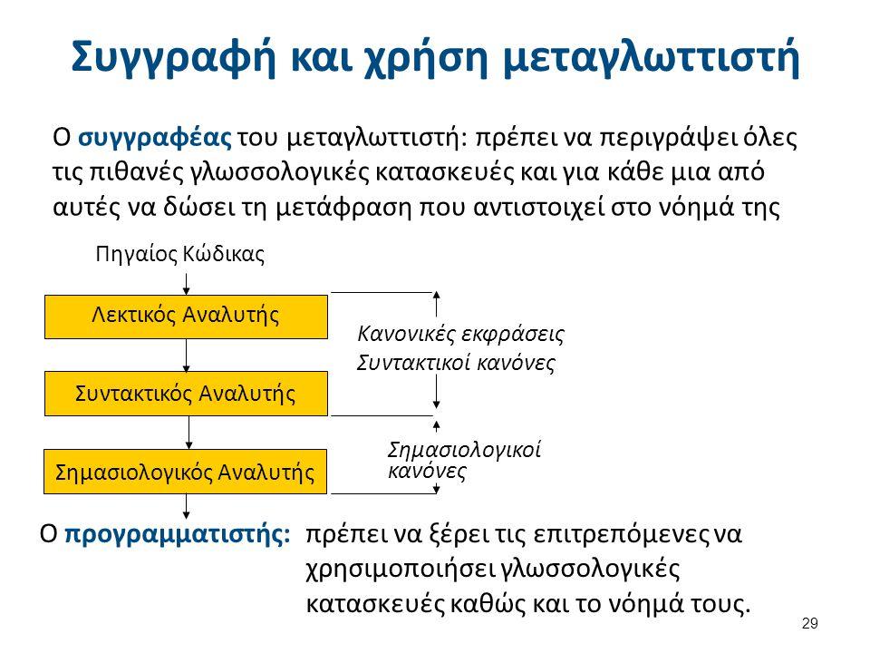 Συγγραφή και χρήση μεταγλωττιστή Ο συγγραφέας του μεταγλωττιστή: πρέπει να περιγράψει όλες τις πιθανές γλωσσολογικές κατασκευές και για κάθε μια από α